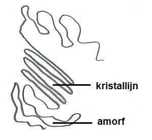 amorfe en krisallijne stoffen